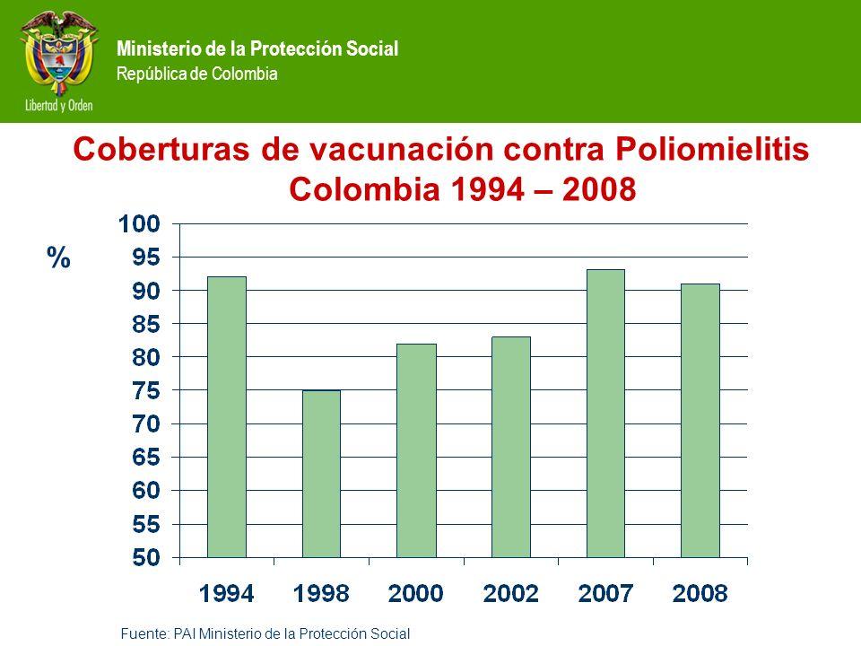 Ministerio de la Protección Social República de Colombia Coberturas de vacunación contra Poliomielitis Colombia 1994 – 2008 Fuente: PAI Ministerio de