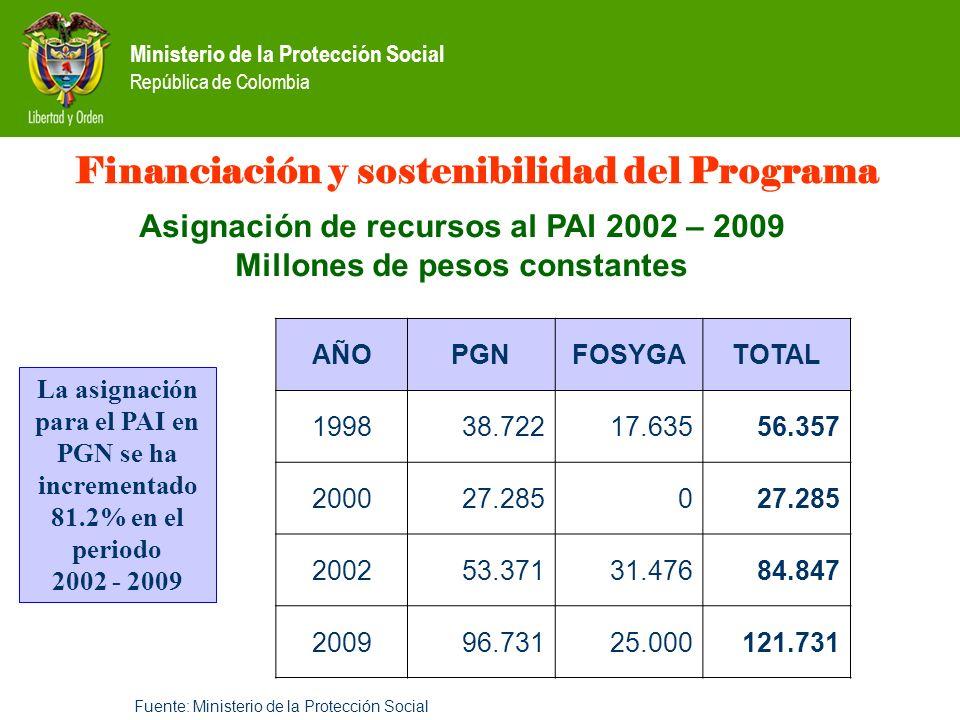 Ministerio de la Protección Social República de Colombia Financiación y sostenibilidad del Programa Asignación de recursos al PAI 2002 – 2009 Millones