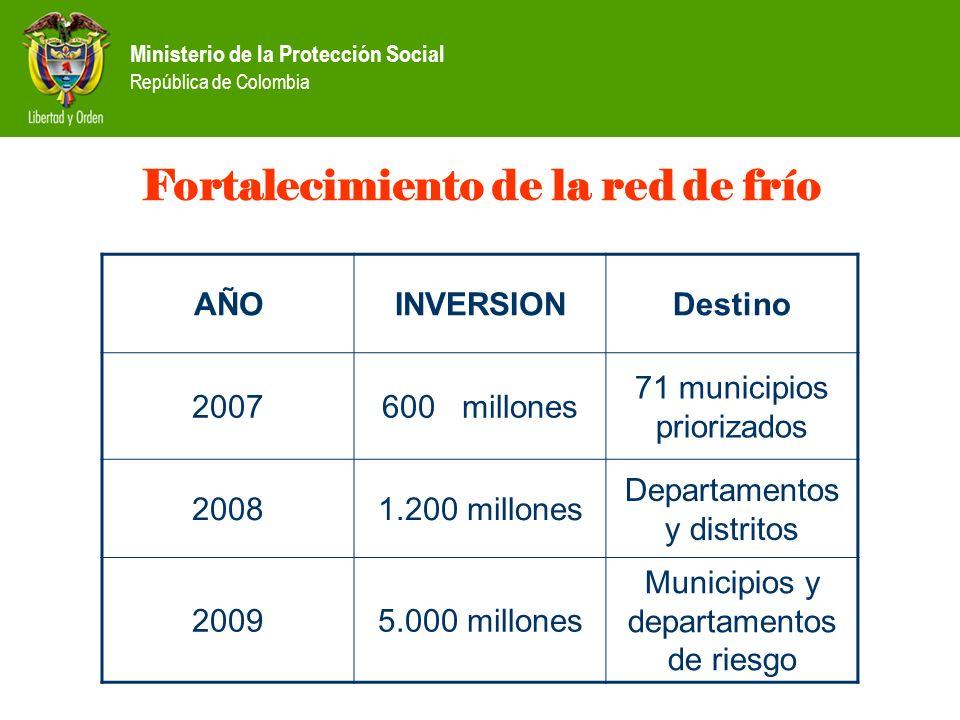 Ministerio de la Protección Social República de Colombia Fortalecimiento de la red de frío AÑOINVERSIONDestino 2007600 millones 71 municipios prioriza