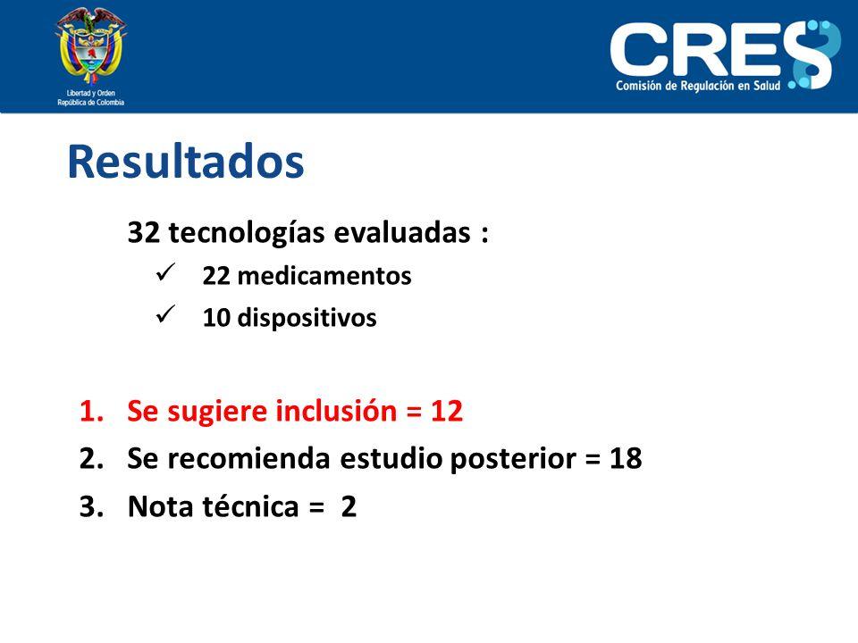 Resultados 32 tecnologías evaluadas : 22 medicamentos 10 dispositivos 1.Se sugiere inclusión = 12 2.Se recomienda estudio posterior = 18 3.Nota técnic