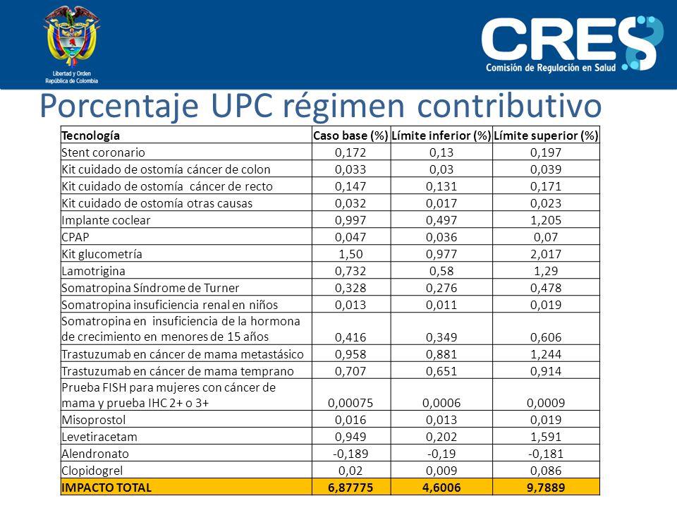 Porcentaje UPC régimen contributivo TecnologíaCaso base (%)Límite inferior (%)Límite superior (%) Stent coronario0,1720,130,197 Kit cuidado de ostomía