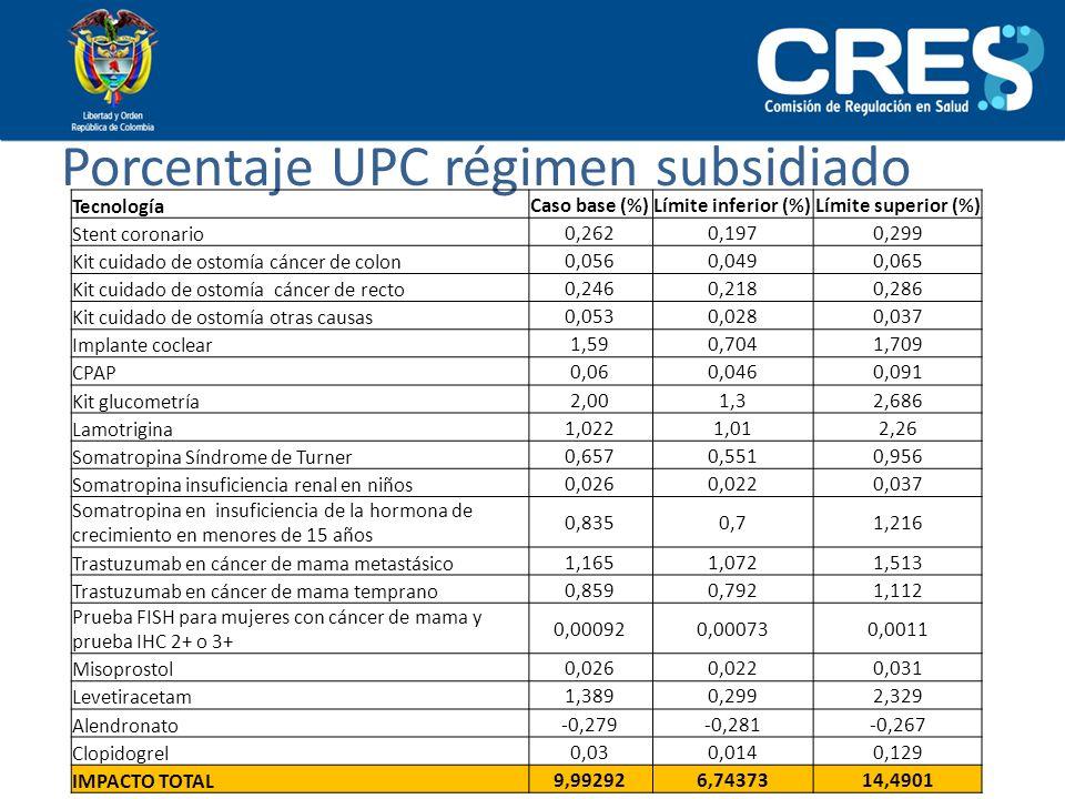 Porcentaje UPC régimen subsidiado Tecnología Caso base (%)Límite inferior (%)Límite superior (%) Stent coronario 0,2620,1970,299 Kit cuidado de ostomí