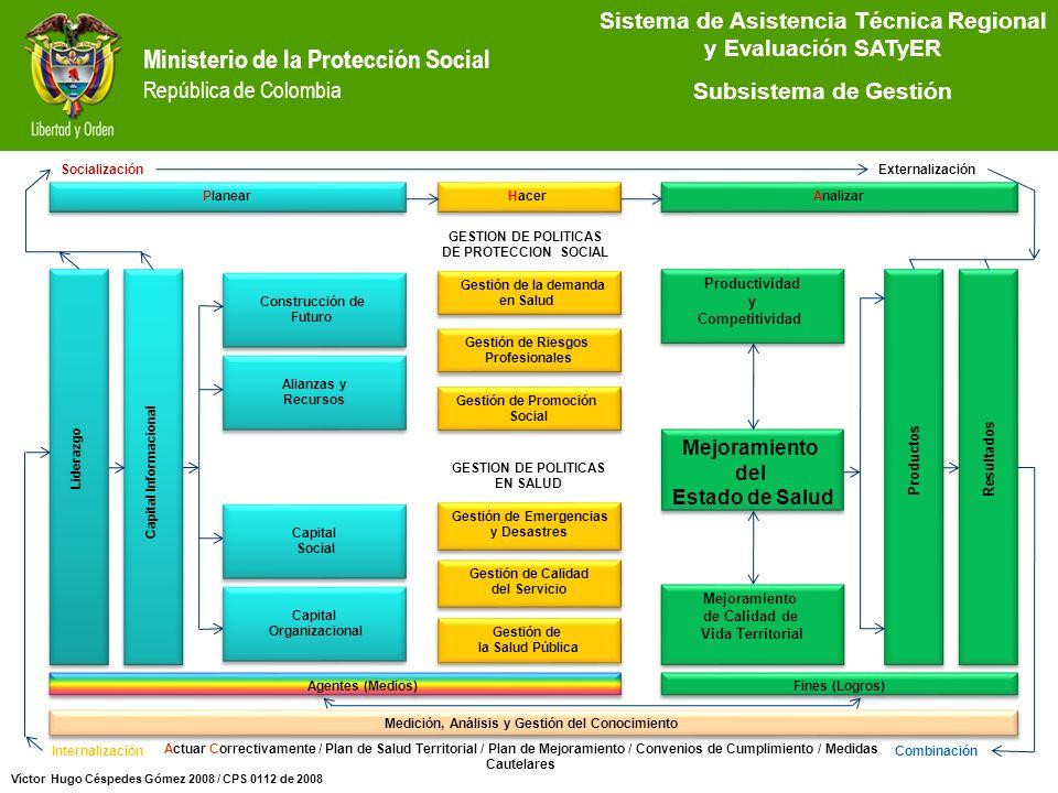 Ministerio de la Protección Social República de Colombia Sistema de Asistencia Técnica Regional y Evaluación SATyER Subsistema de Gestión Víctor Hugo