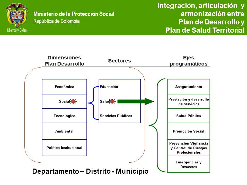 Ministerio de la Protección Social República de Colombia Integración, articulación y armonización entre Plan de Desarrollo y Plan de Salud Territorial