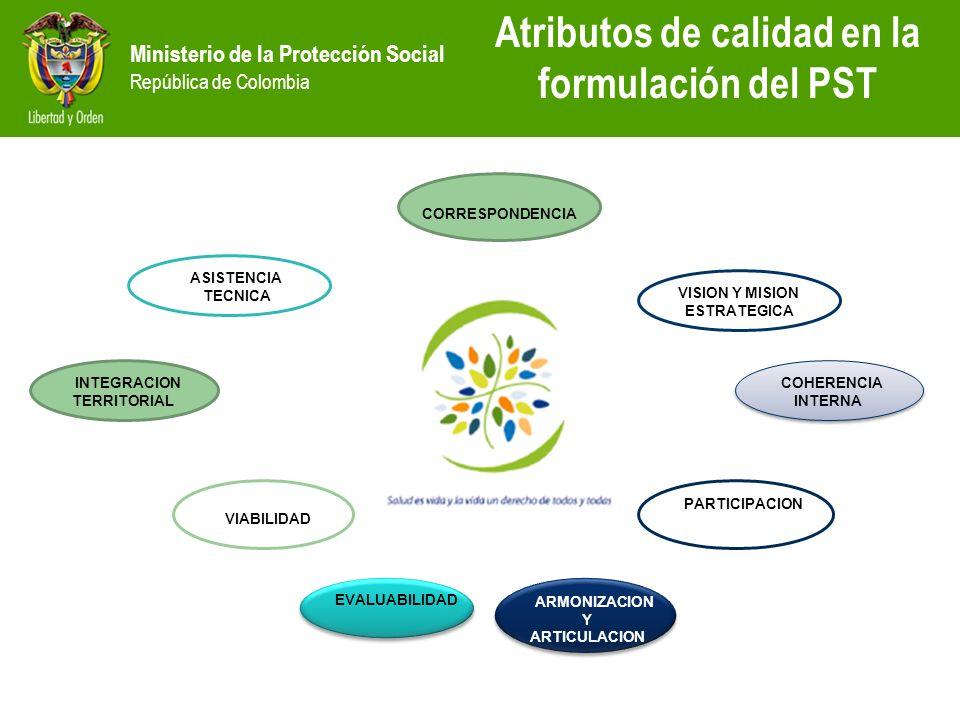 Ministerio de la Protección Social República de Colombia Atributos de calidad en la formulación del PST INTEGRACION TERRITORIAL CORRESPONDENCIA COHERE