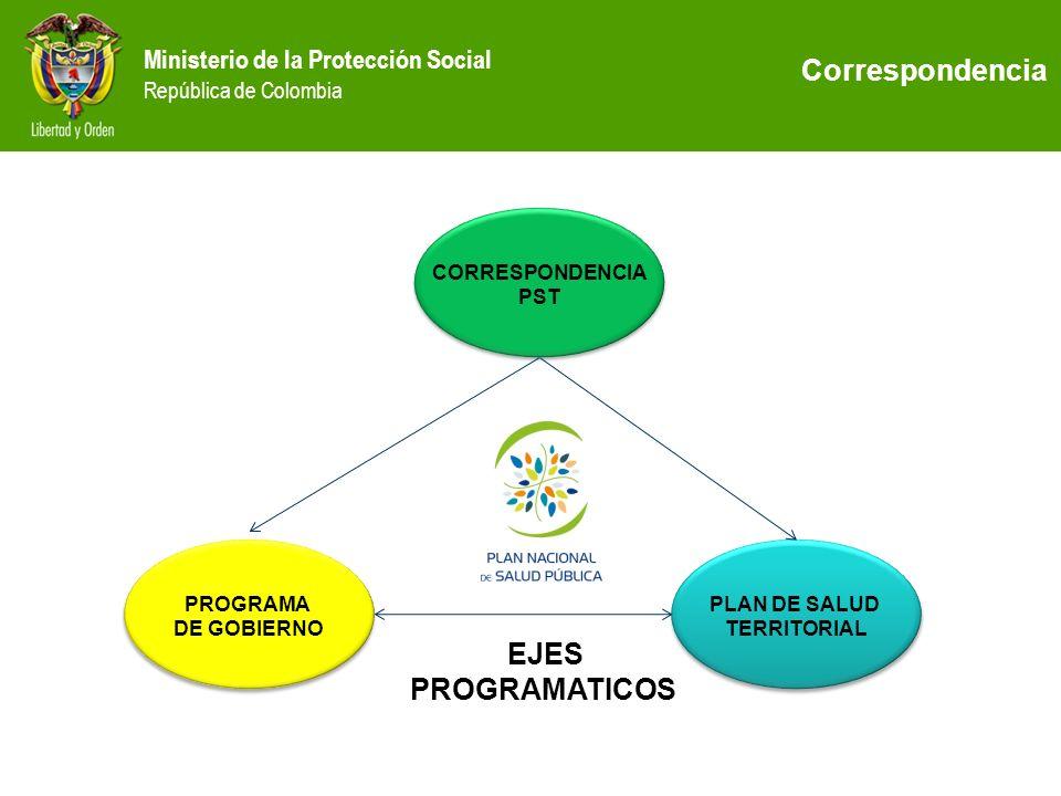 Ministerio de la Protección Social República de Colombia CORRESPONDENCIA PST CORRESPONDENCIA PST PROGRAMA DE GOBIERNO PROGRAMA DE GOBIERNO PLAN DE SAL