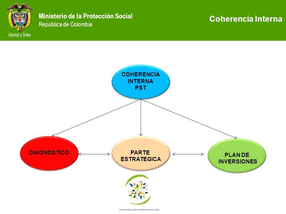 Ministerio de la Protección Social República de Colombia COHERENCIA INTERNA PST COHERENCIA INTERNA PST DIAGNOSTICO PARTE ESTRATEGICA PARTE ESTRATEGICA