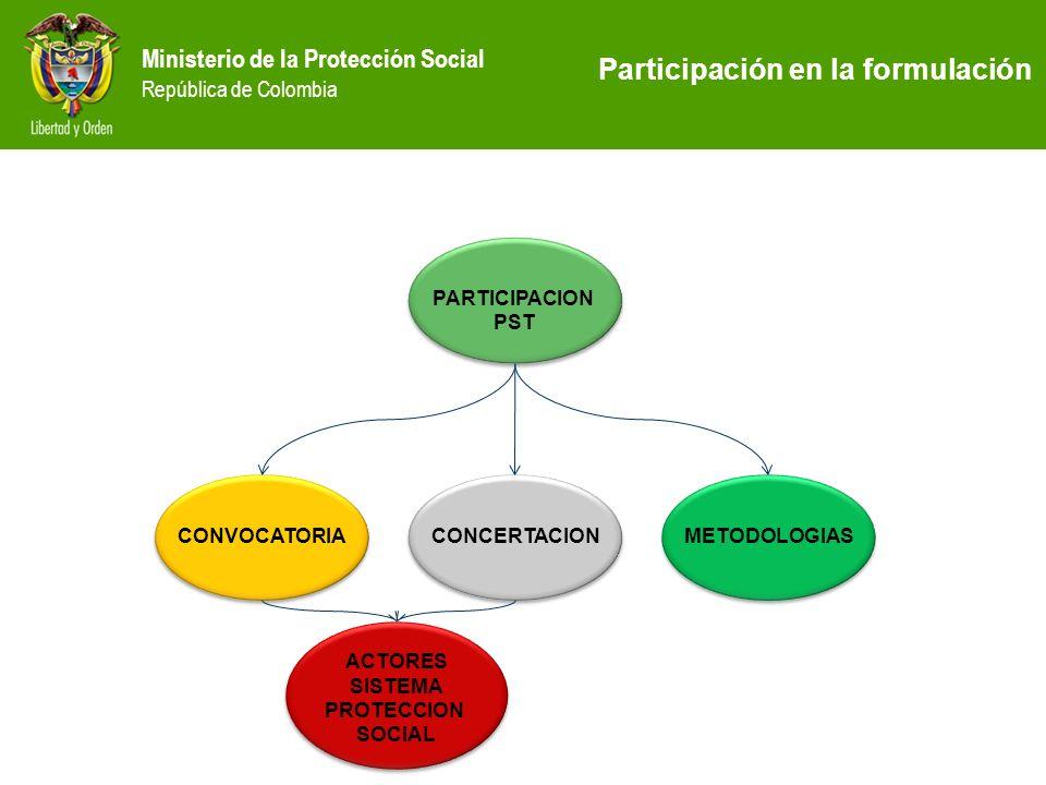 Ministerio de la Protección Social República de Colombia PARTICIPACION PST PARTICIPACION PST CONVOCATORIA CONCERTACION METODOLOGIAS ACTORES SISTEMA PR