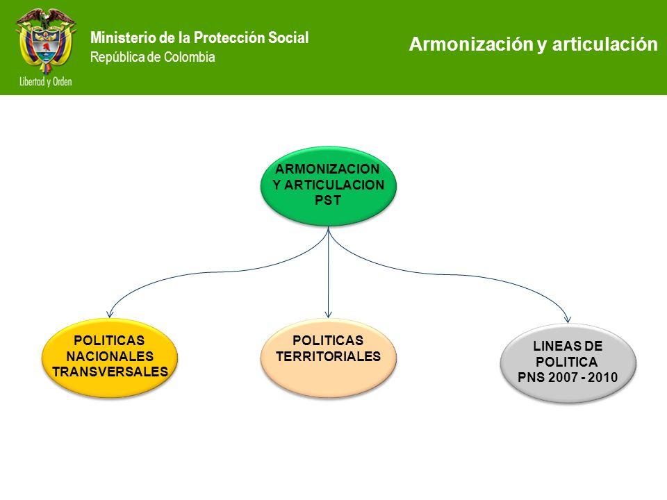 Ministerio de la Protección Social República de Colombia ARMONIZACION Y ARTICULACION PST ARMONIZACION Y ARTICULACION PST POLITICAS NACIONALES TRANSVER