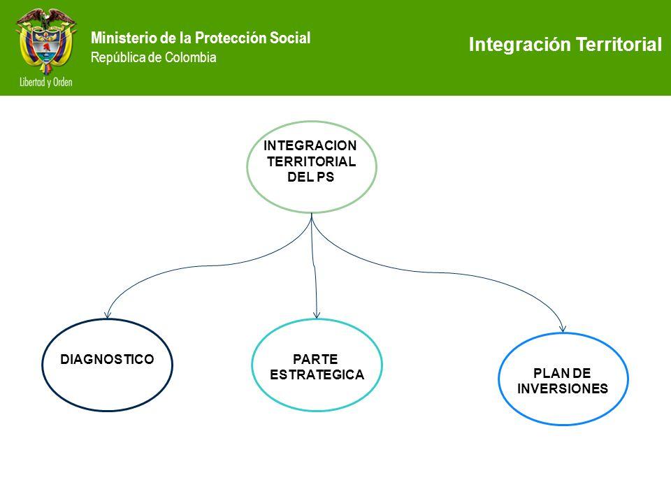 Ministerio de la Protección Social República de Colombia INTEGRACION TERRITORIAL DEL PS DIAGNOSTICOPARTE ESTRATEGICA PLAN DE INVERSIONES Integración T