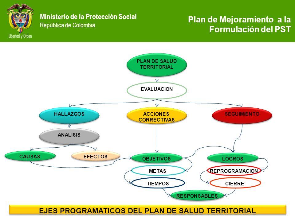 Ministerio de la Protección Social República de Colombia PLAN DE SALUD TERRITORIAL PLAN DE SALUD TERRITORIAL EVALUACION HALLAZGOS ACCIONES CORRECTIVAS