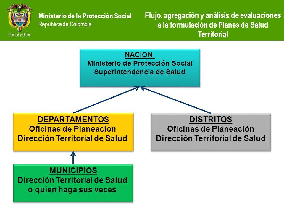 Ministerio de la Protección Social República de Colombia NACION Ministerio de Protección Social Superintendencia de Salud NACION Ministerio de Protecc