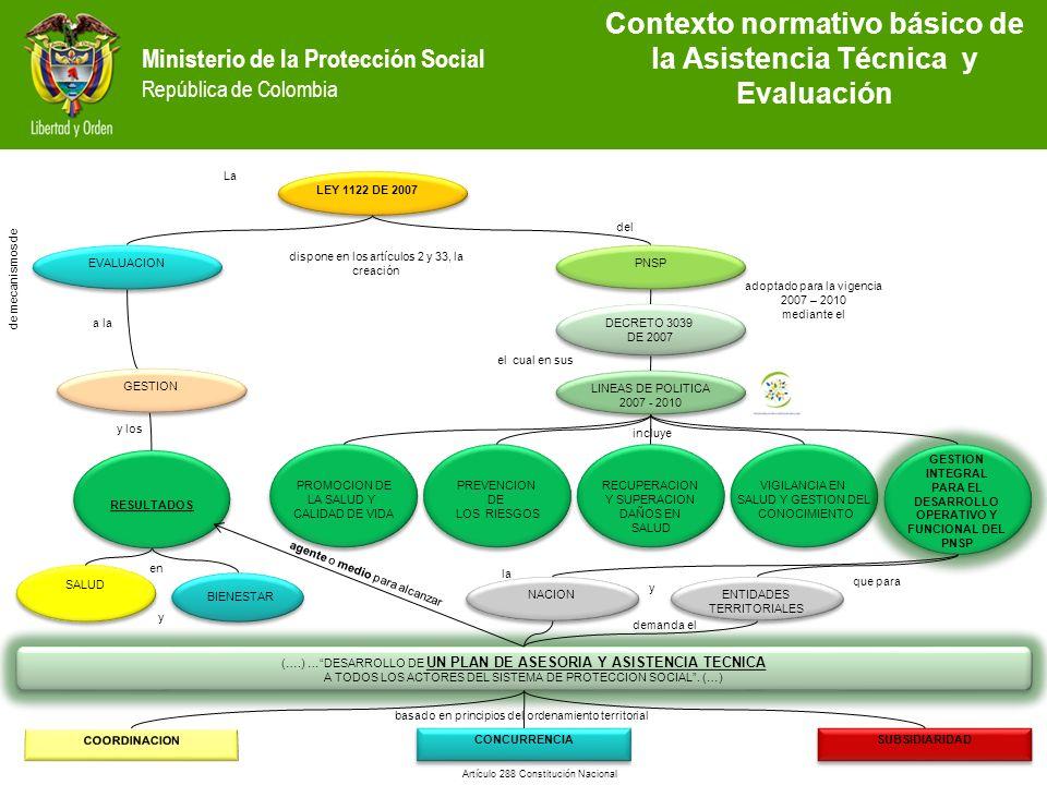 Ministerio de la Protección Social República de Colombia LEY 1122 DE 2007 PNSP PROMOCION DE LA SALUD Y CALIDAD DE VIDA PROMOCION DE LA SALUD Y CALIDAD