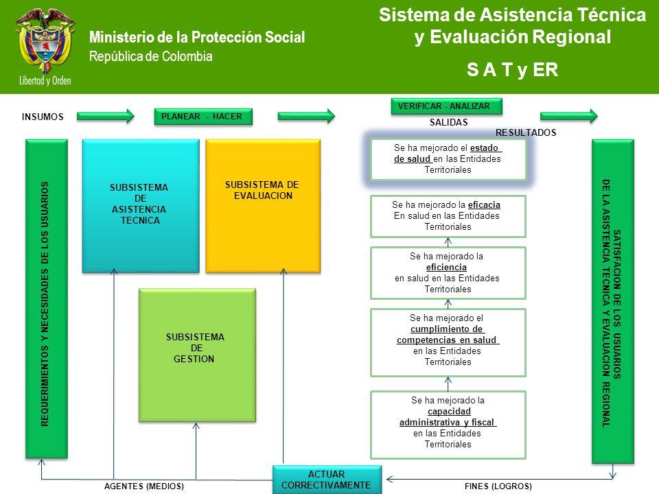 Ministerio de la Protección Social República de Colombia Sistema de Asistencia Técnica y Evaluación Regional S A T y ER SUBSISTEMA DE ASISTENCIA TECNI