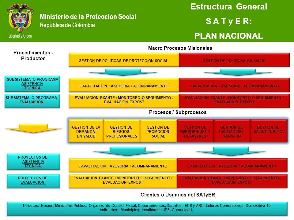 Ministerio de la Protección Social República de Colombia Estructura General S A T y E R: PLAN NACIONAL