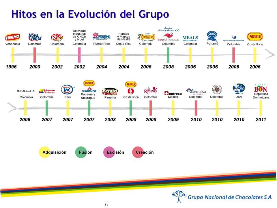 Modelo de Internacionalización Empresas exportadoras (economía cerrada) 1960-1990 Alianzas (Apertura Económica) 1990-2000 Distribución propia en la Región Estratégica 2000 Plataformas productivas complementarias 2005