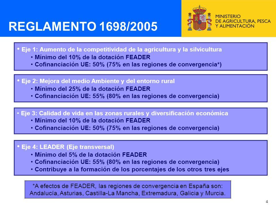 5 PLAN ESTRATÉGICO NACIONAL Análisis económico, social y medioambiental de las zonas rurales españolas en general y de su sector agrario en particular Prioridades de la estrategia española en materia de desarrollo rural MARCO NACIONAL Contiene elementos comunes para los programas de desarrollo rural Pendiente de aprobación por Decisión comunitaria (presentado 26-04-2007) PROGRAMAS DE DESARROLLO RURAL (PDR) 17 Programas, uno por Comunidad Autónoma y Programa de Red Rural Nacional Los PDR contienen: Evaluación a priori Justificación de las prioridades Descripción de las medidas por ejes Cuadros financieros con la contribución del FEADER, la cofinanciación nacional y, en su caso, la financiación suplementaria nacional (top-up) Evaluación en función de las normas de competencia (capítulo 9) PROGRAMACIÓN ESPAÑA 2007-2013