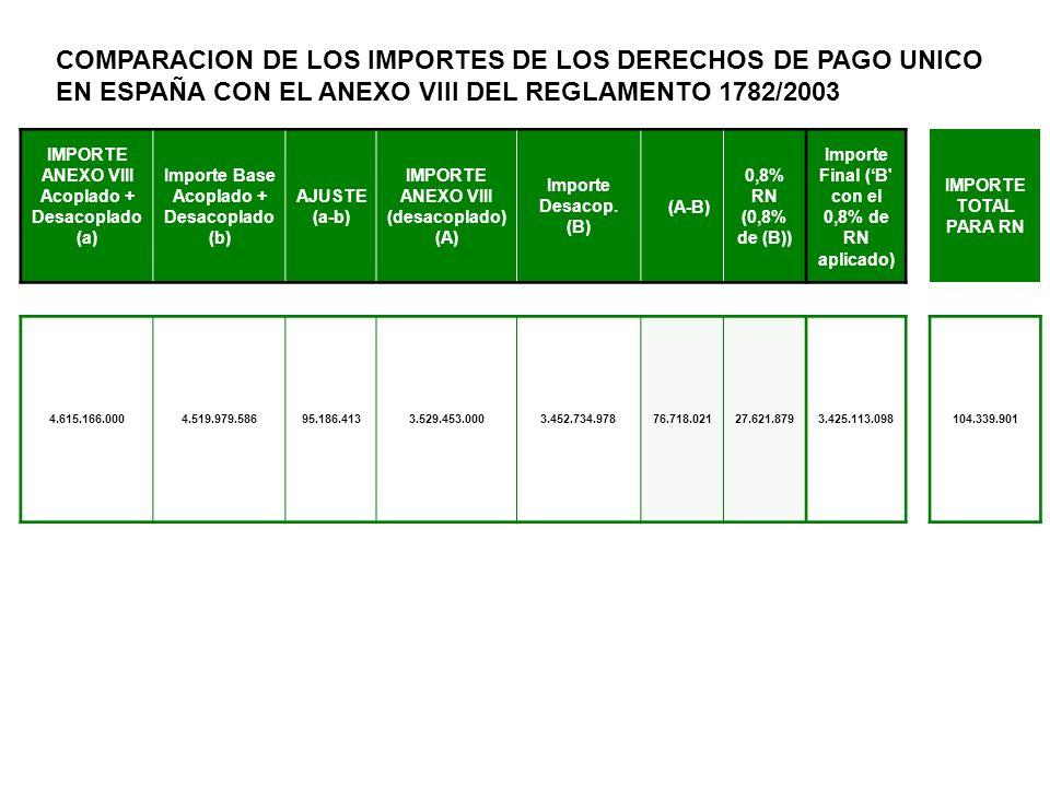 Importe Anexo VIII (acoplado + desacoplado): Límite establecido por el Reglamento 1782/03 para las ayudas acopladas y desacopladas en España en 2006 (excepto ayudas a semillas y Canarias) Importe Base (acoplado + desacoplado) : Importe total medio de las ayudas recibidas en el periodo de referencia por los beneficiarios que han solicitado la admisión al régimen de Pago Único.