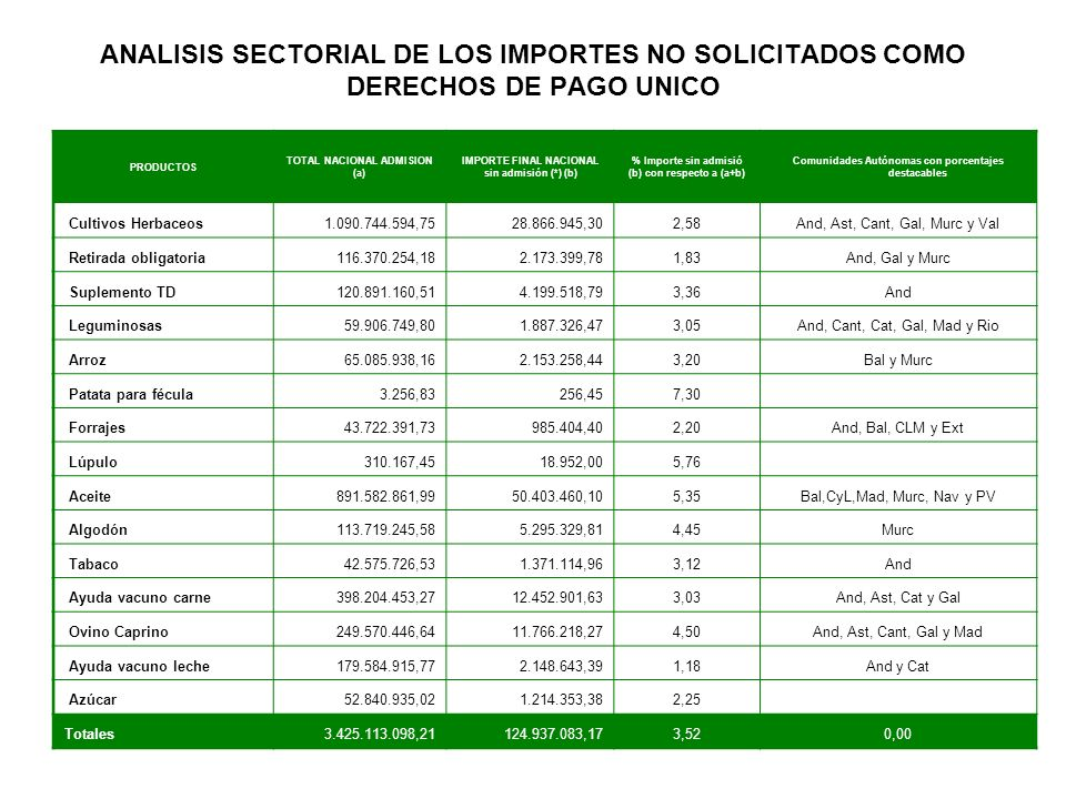 ANALISIS SECTORIAL DE LOS IMPORTES NO SOLICITADOS COMO DERECHOS DE PAGO UNICO PRODUCTOS TOTAL NACIONAL ADMISION (a) IMPORTE FINAL NACIONAL sin admisión (*) (b) % Importe sin admisió (b) con respecto a (a+b) Comunidades Autónomas con porcentajes destacables Cultivos Herbaceos1.090.744.594,7528.866.945,302,58And, Ast, Cant, Gal, Murc y Val Retirada obligatoria116.370.254,182.173.399,781,83And, Gal y Murc Suplemento TD120.891.160,514.199.518,793,36And Leguminosas59.906.749,801.887.326,473,05And, Cant, Cat, Gal, Mad y Rio Arroz65.085.938,162.153.258,443,20Bal y Murc Patata para fécula3.256,83256,457,30 Forrajes43.722.391,73985.404,402,20And, Bal, CLM y Ext Lúpulo310.167,4518.952,005,76 Aceite891.582.861,9950.403.460,105,35Bal,CyL,Mad, Murc, Nav y PV Algodón113.719.245,585.295.329,814,45Murc Tabaco42.575.726,531.371.114,963,12And Ayuda vacuno carne398.204.453,2712.452.901,633,03And, Ast, Cat y Gal Ovino Caprino249.570.446,6411.766.218,274,50And, Ast, Cant, Gal y Mad Ayuda vacuno leche179.584.915,772.148.643,391,18And y Cat Azúcar52.840.935,021.214.353,382,25 Totales3.425.113.098,21124.937.083,173,520,00