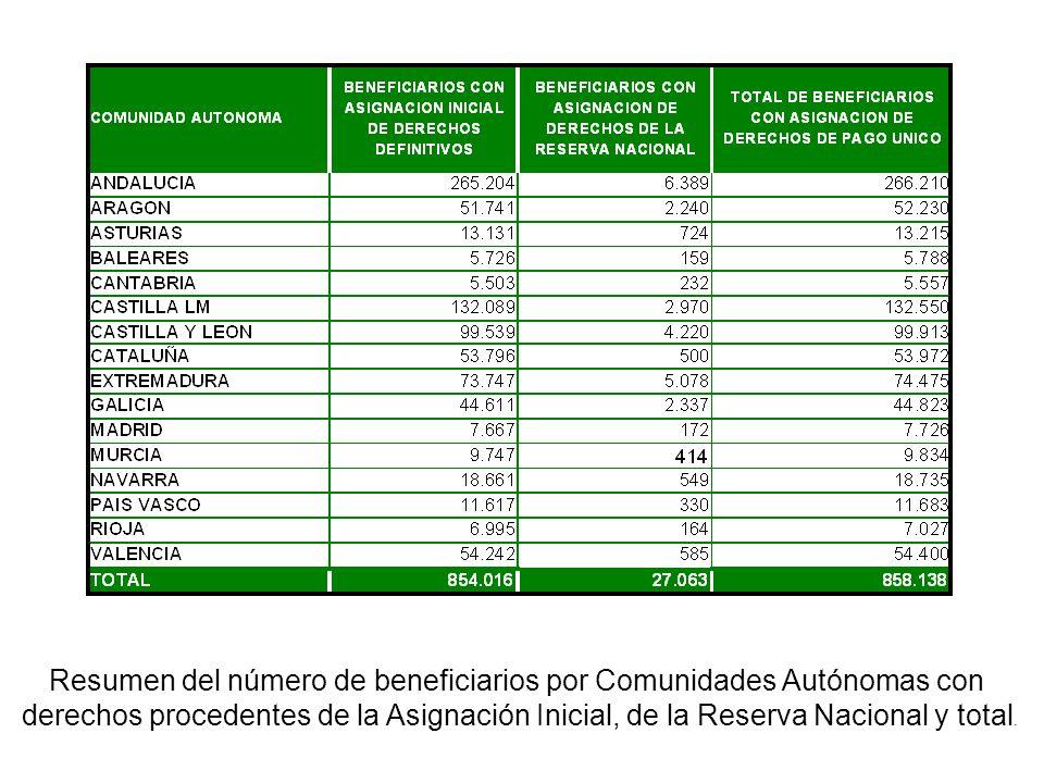 Nº de beneficiarios, importes y nº de derechos definitivos por tipo y por comunidad de admisión (con Reserva Nacional).