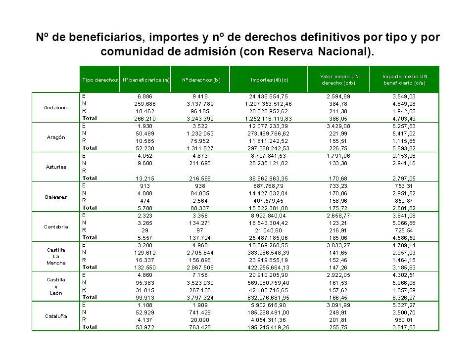 Continuación : Nº de beneficiarios, importes y nº de derechos definitivos por tipo y por comunidad de admisión (con Reserva Nacional).