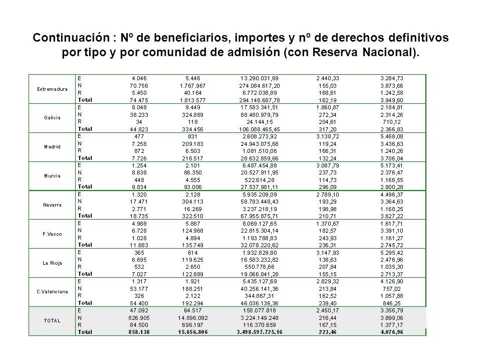 BENEFICIARIOS CON DERECHOS DEFINITIVOS