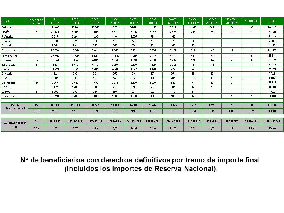 IMPORTE NO SOLICITADO POR SECTOR PRODUCTOSNº BENEFICIARIOS IMPORTE FINAL (*) % Importe Final Importe medio por beneficiario Cereales, Oleagi, Proteag, Lino No textil, Ret.