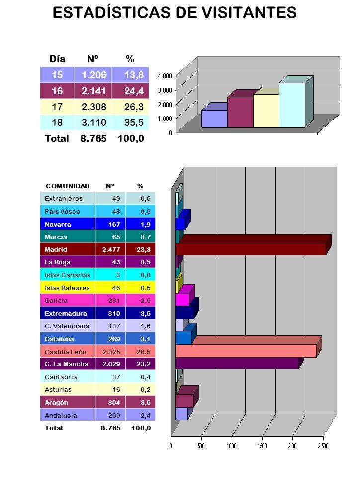 DíaNº% 151.20613,8 162.14124,4 172.30826,3 183.11035,5 Total8.765100,0 COMUNIDADNº% Extranjeros490,6 País Vasco480,5 Navarra1671,9 Murcia650,7 Madrid2