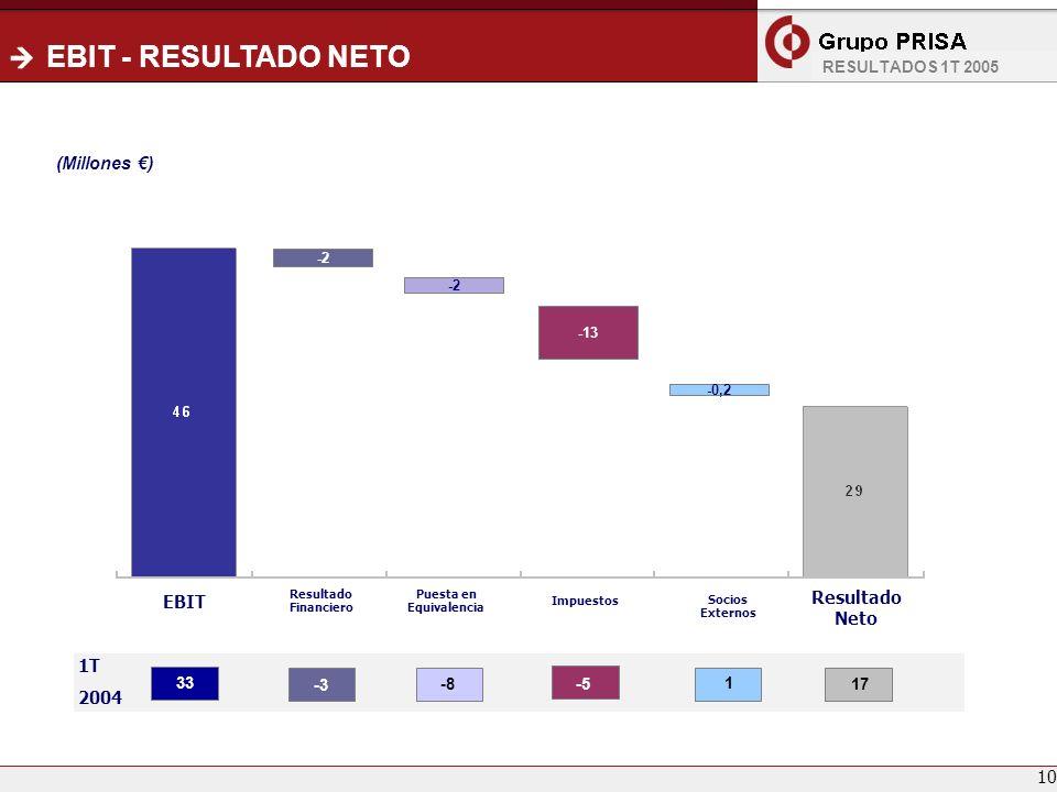 EBIT - RESULTADO NETO EBIT Resultado Financiero Puesta en Equivalencia Resultado Neto (Millones ) Impuestos Socios Externos 1T 2004 33 -3 -8-5 1 17 RESULTADOS 1T 2005 -2 -13 -0,2 10