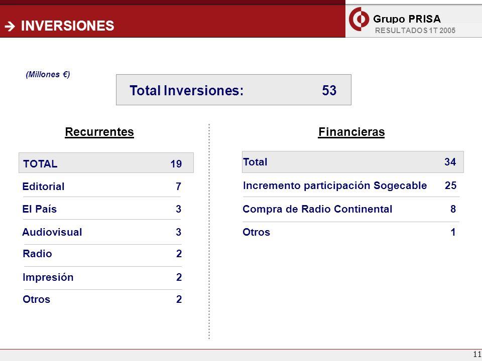 11 INVERSIONES Recurrentes Editorial 7 El País 3 Radio 2 Audiovisual 3 Financieras Incremento participación Sogecable 25 Compra de Radio Continental 8
