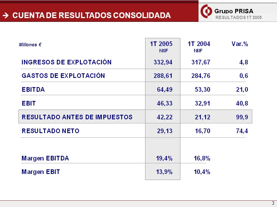 4 INGRESOS -4,8% + 19,4% 1T 20041T 2005 Evolución (Millones ) Ingresos por línea de actividad (Millones ) Ingresos por línea de actividad (Porcentaje de contribución) +12,5% -1,2% + 4,8 % -21,4% Promociones 10% RESULTADOS 1T 2005 Libros y derechos Circulación Promociones Otros 4