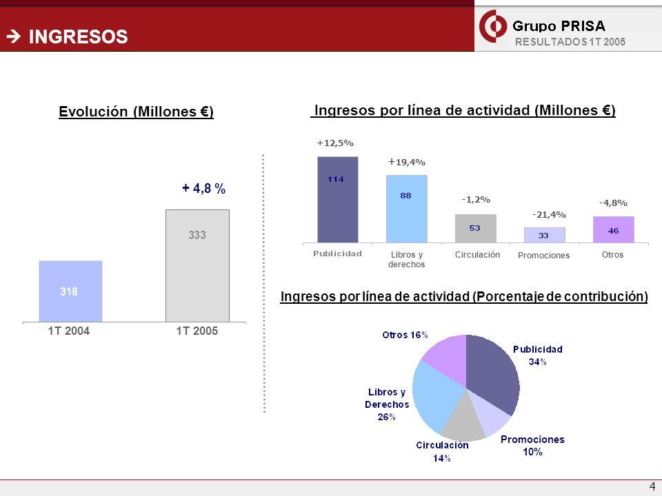 4 INGRESOS -4,8% + 19,4% 1T 20041T 2005 Evolución (Millones ) Ingresos por línea de actividad (Millones ) Ingresos por línea de actividad (Porcentaje