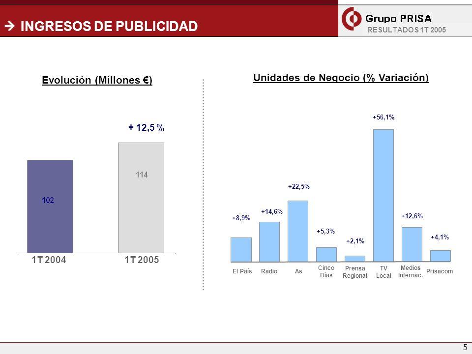 5 INGRESOS DE PUBLICIDAD Unidades de Negocio (% Variación) Evolución (Millones ) 1T 20041T 2005 + 12,5 % El PaísRadioAs Cinco Días Prensa Regional TV