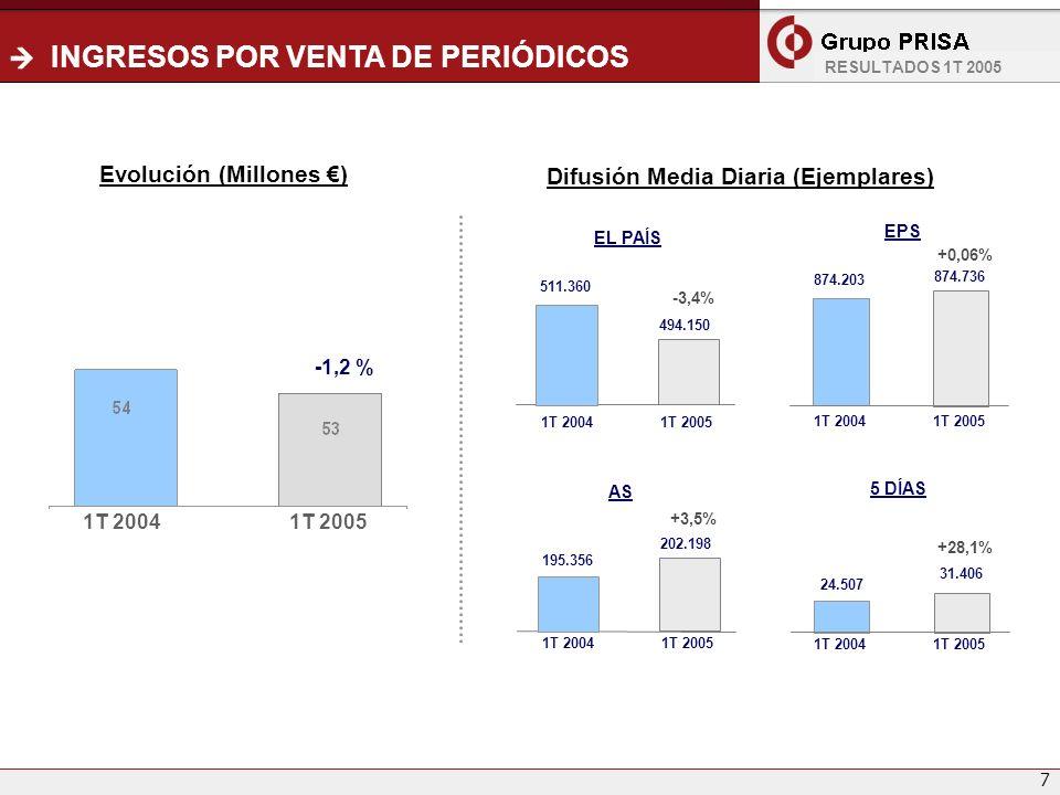 7 INGRESOS POR VENTA DE PERIÓDICOS EPS AS 494.150 EL PAÍS 1T 2004 511.360 -3,4% 5 DÍAS 874.203 874.736 +0,06% Difusión Media Diaria (Ejemplares) Evolu