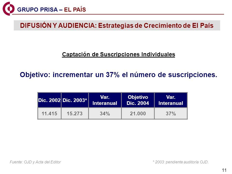 11 Captación de Suscripciones Individuales Objetivo: incrementar un 37% el número de suscripciones.