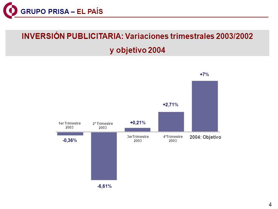 4 INVERSIÓN PUBLICITARIA: Variaciones trimestrales 2003/2002 y objetivo 2004 -0,36% -6,61% +0,21% +2,71% +7% 1er Trimestre 2003 2º Trimestre 2003 3erTrimestre 2003 4ºTrimestre 2003 2004: Objetivo GRUPO PRISA – EL PAÍS