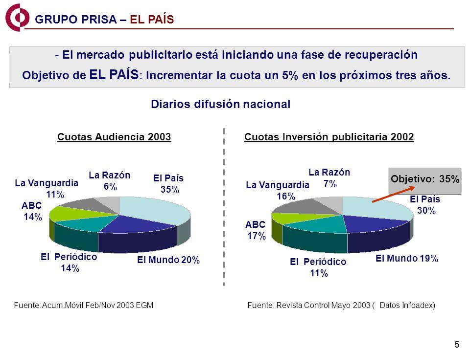 5 - El mercado publicitario está iniciando una fase de recuperación Objetivo de EL PAÍS : Incrementar la cuota un 5% en los próximos tres años.