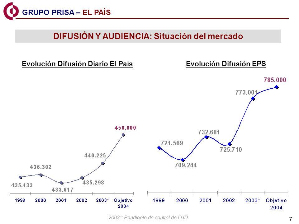 7 DIFUSIÓN Y AUDIENCIA: Situación del mercado Evolución Difusión Diario El País Evolución Difusión EPS 2003*: Pendiente de control de OJD GRUPO PRISA – EL PAÍS