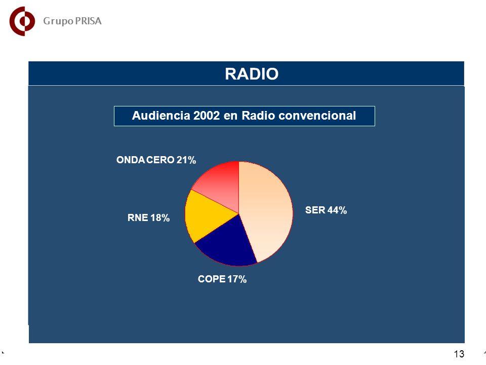 Audiencia 2002 en Radio convencional SER 44% COPE 17% RNE 18% ONDA CERO 21% 13 Grupo PRISA
