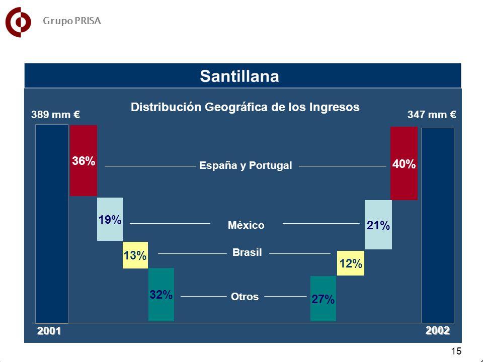 15 27% 12% 21% 40% España y Portugal Otros México Brasil 19% 36% 2001 32% 13% 2002 389 mm 347 mm Distribución Geográfica de los Ingresos Grupo PRISA