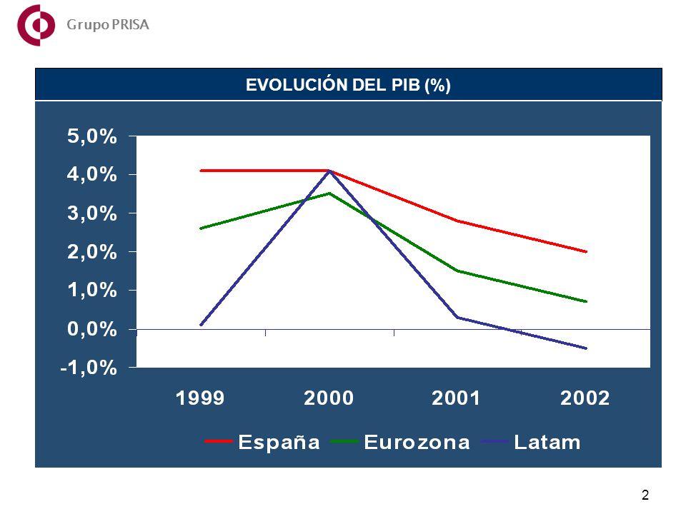 Año 2002 2 EVOLUCIÓN DEL PIB (%) Grupo PRISA