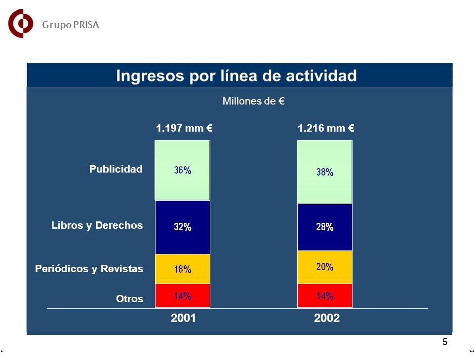 7 5 Millones de 2001 2002 1.197 mm 1.216 mm Publicidad Libros y Derechos Periódicos y Revistas Otros Grupo PRISA