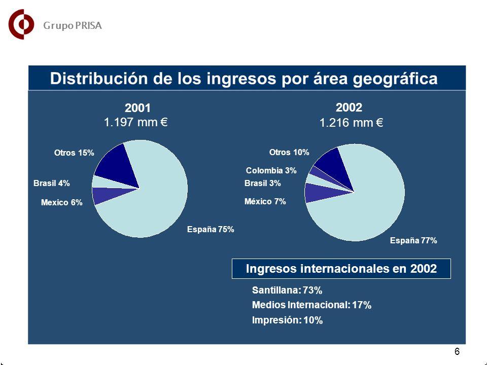8 8 6 6 Otros 15% Brasil 4% Mexico 6% España 75% Otros 10% Colombia 3% Brasil 3% México 7% España 77% 2001 2002 1.197 mm 1.216 mm Ingresos internacionales en 2002 Santillana: 73% Medios Internacional: 17% Impresión: 10% Grupo PRISA