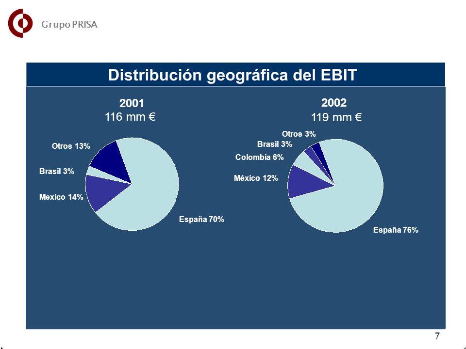 13 7 7 Otros 13% Brasil 3% Mexico 14% España 70% Otros 3% Colombia 6% Brasil 3% México 12% España 76% 2001 2002 116 mm 119 mm Grupo PRISA