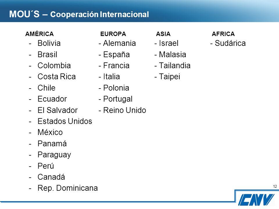 12 AMÉRICA EUROPA ASIA AFRICA -Bolivia- Alemania- Israel- Sudárica -Brasil - España- Malasia -Colombia- Francia- Tailandia -Costa Rica- Italia- Taipei -Chile- Polonia -Ecuador- Portugal -El Salvador- Reino Unido -Estados Unidos -México -Panamá -Paraguay -Perú -Canadá -Rep.