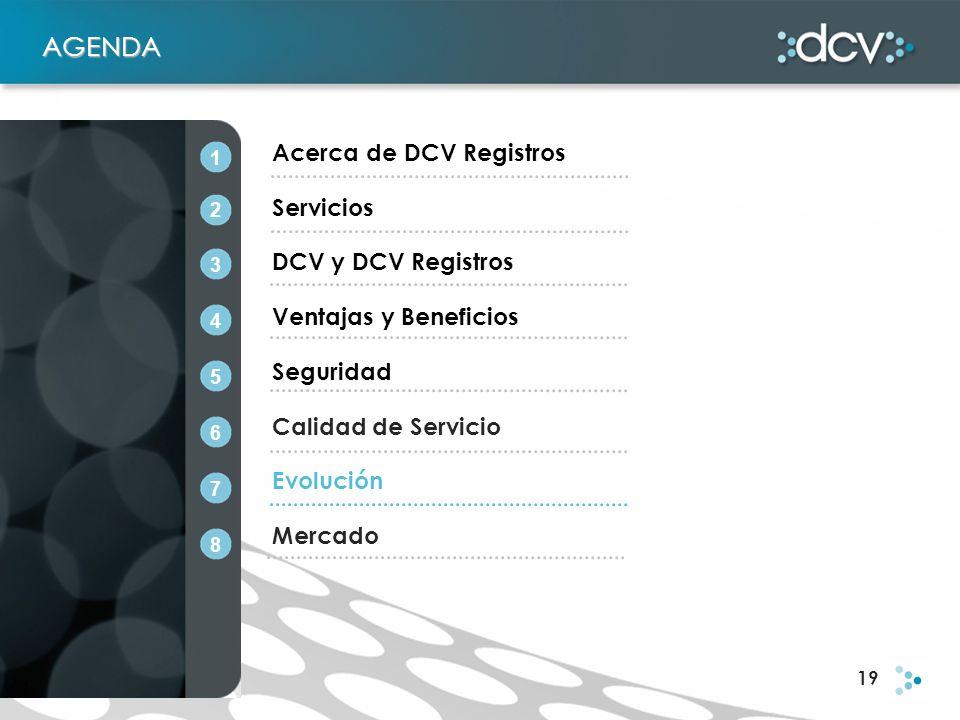 19 AGENDA Acerca de DCV Registros Servicios DCV y DCV Registros Ventajas y Beneficios Seguridad Calidad de Servicio Evolución Mercado 1 2 3 4 5 6 7 8