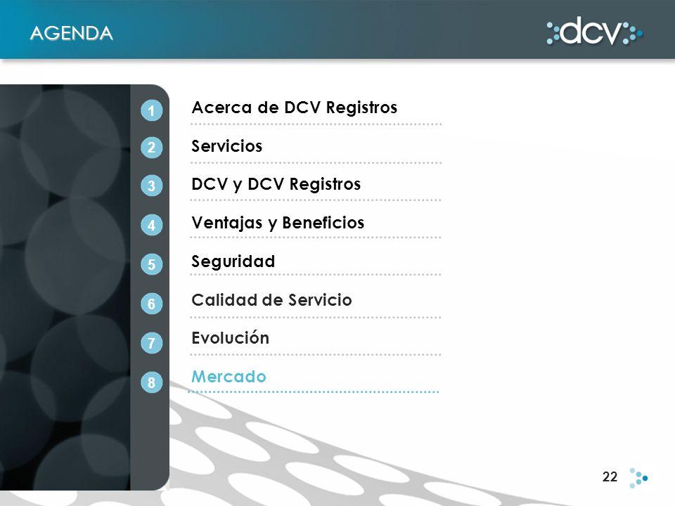 22 AGENDA Acerca de DCV Registros Servicios DCV y DCV Registros Ventajas y Beneficios Seguridad Calidad de Servicio Evolución Mercado 1 2 3 4 5 6 7 8