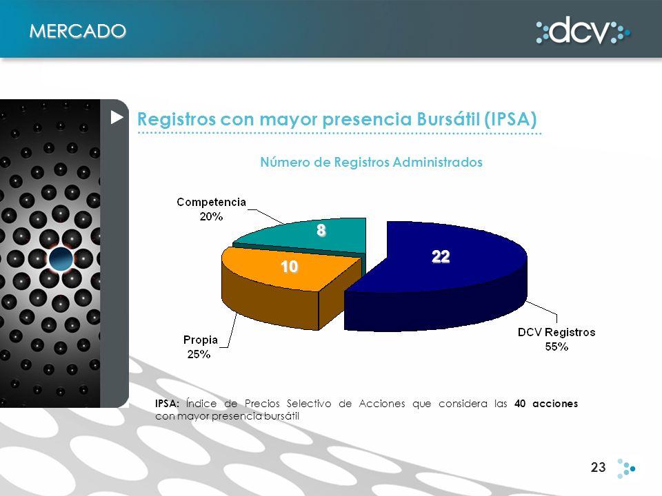 23 IPSA: Índice de Precios Selectivo de Acciones que considera las 40 acciones con mayor presencia bursátil MERCADO 10 22 8 Número de Registros Admini