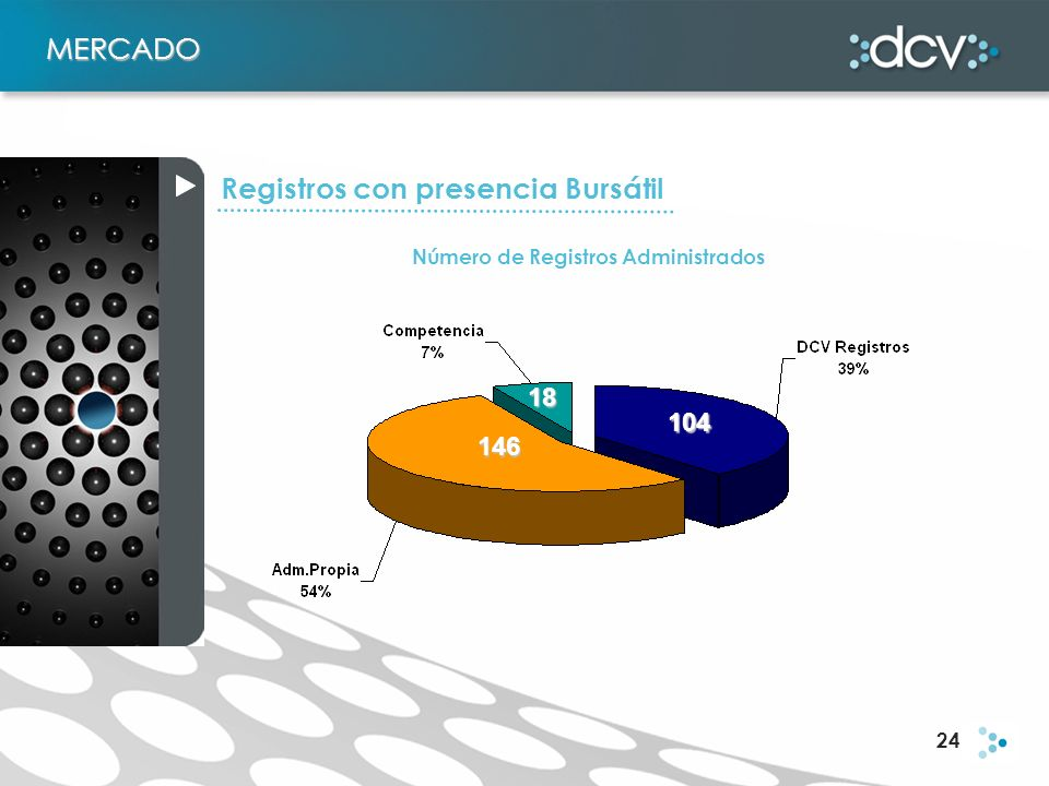 24 MERCADO Número de Registros Administrados 146 104 18 Registros con presencia Bursátil