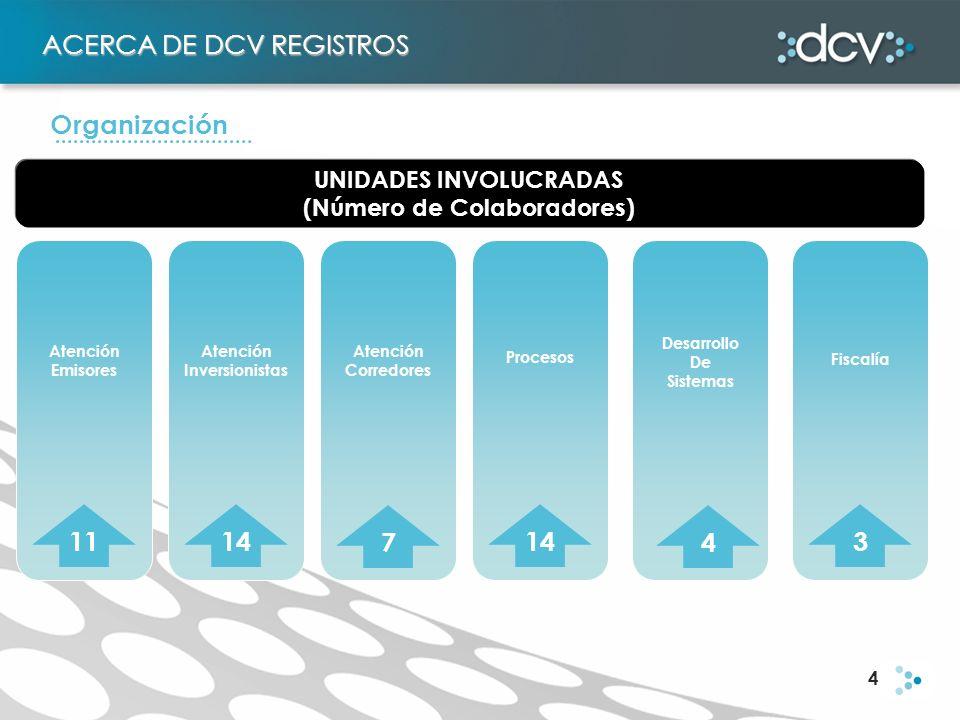 4 UNIDADES INVOLUCRADAS (Número de Colaboradores) Atención Emisores Atención Inversionistas Atención Corredores Procesos Desarrollo De Sistemas Fiscal